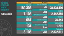 Türkiye'de Son 24 Saatte 134 Kişi Korona Virüsten Yaşamını Kaybetti
